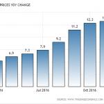 利率上升防范经济风险